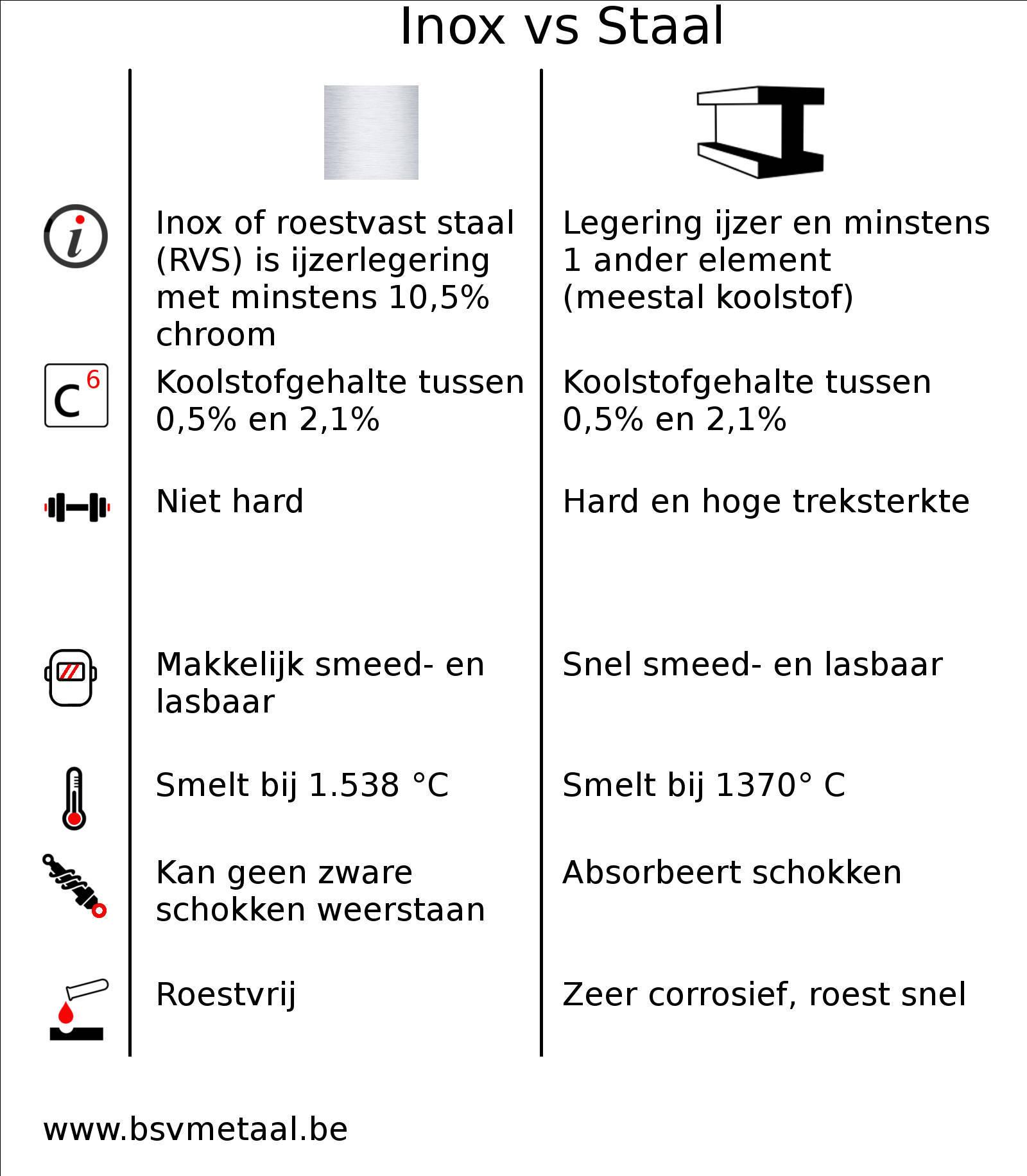 Wat is het verschil tussen Inox en staal